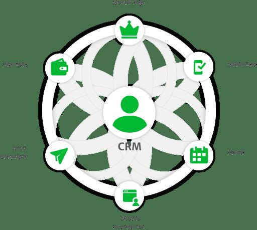 membership management crm